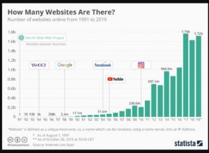 number-of-websites